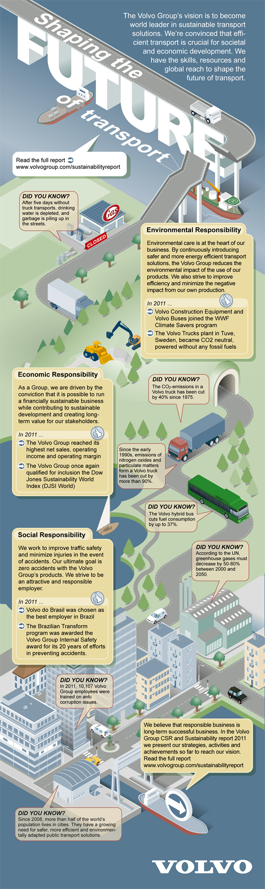 The Volvo Group CSR and Sustainability Report 2011 – infographic