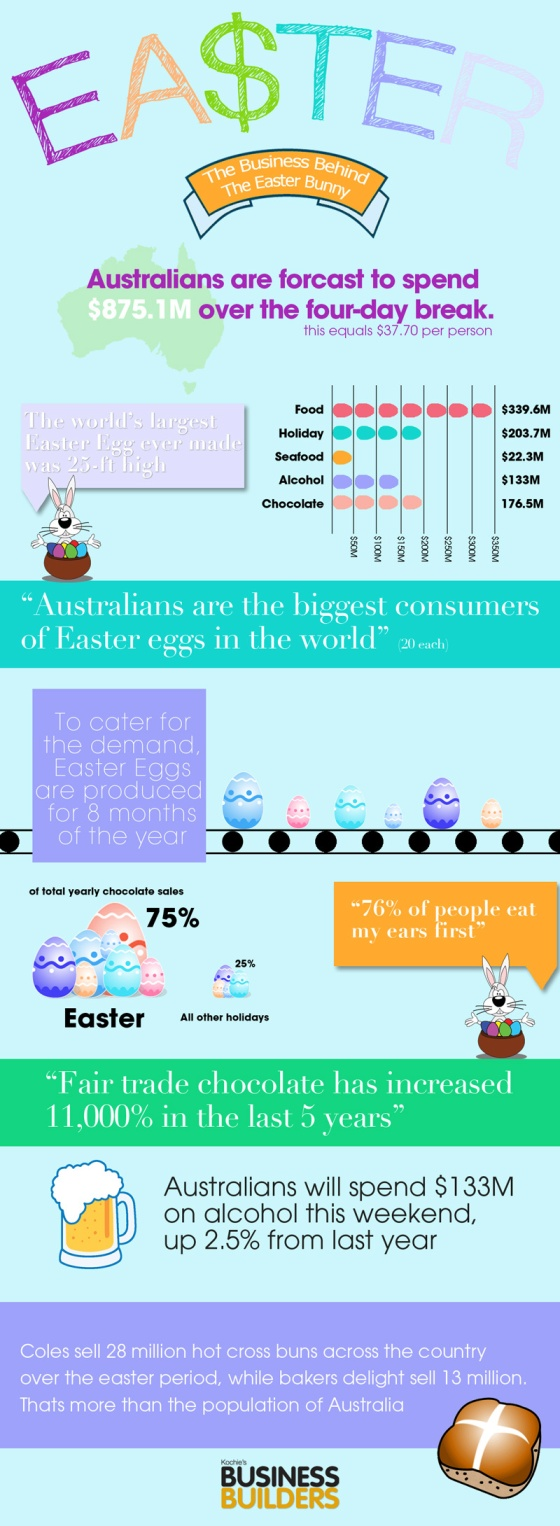 INFOGRAPHIC - The Business Behind Easter
