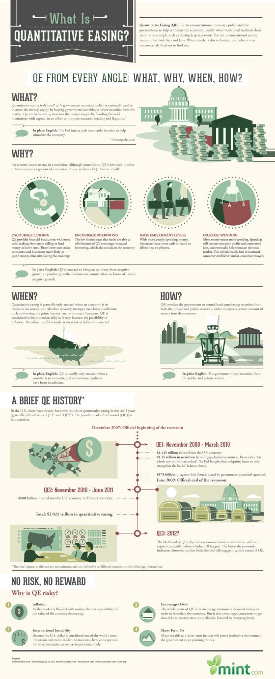 Infographic: What is Quantitative Easing?
