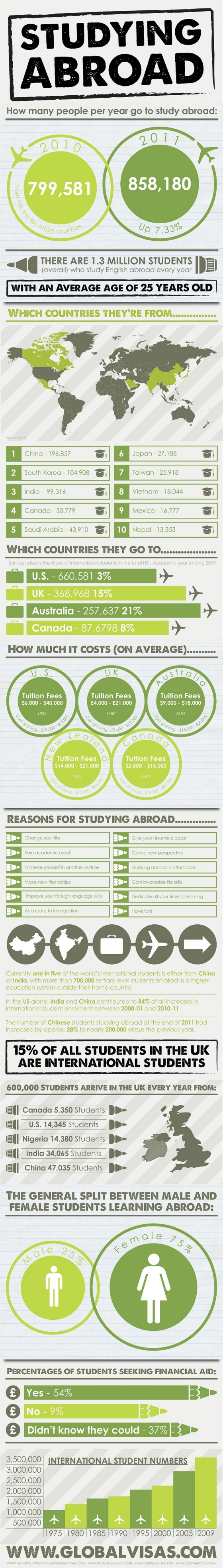 Studying Abroad Infographic: Where International Students Go, and Why