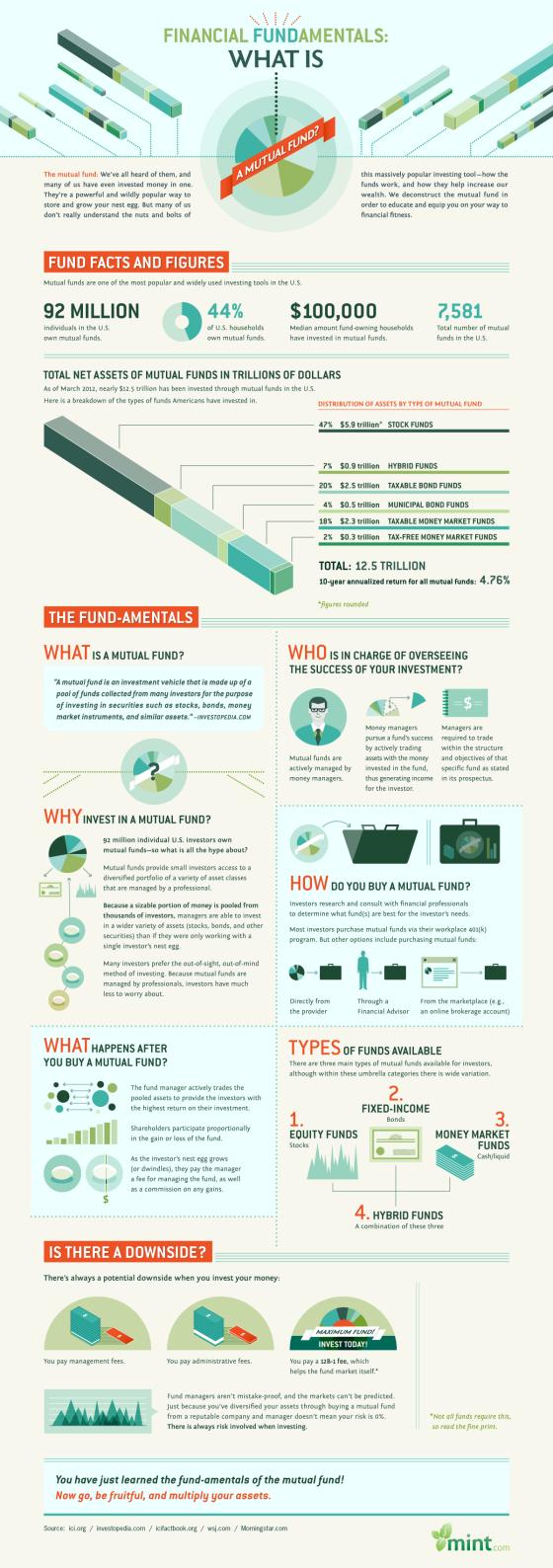 Mutual Fund-Amentals: A Visual Guide