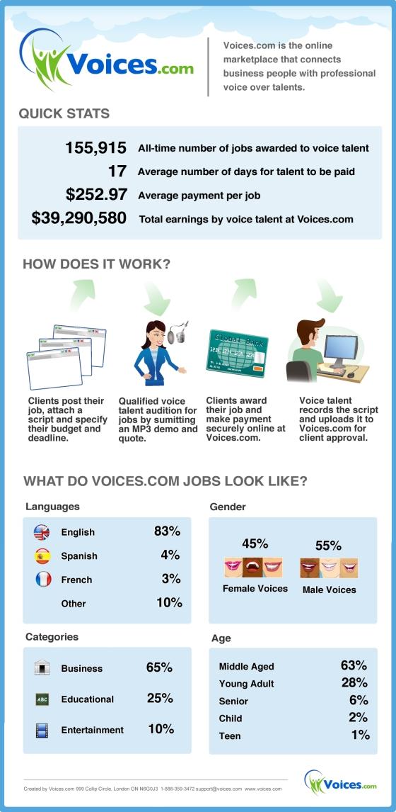 39 Million Dollars Of Voice-Over Jobs