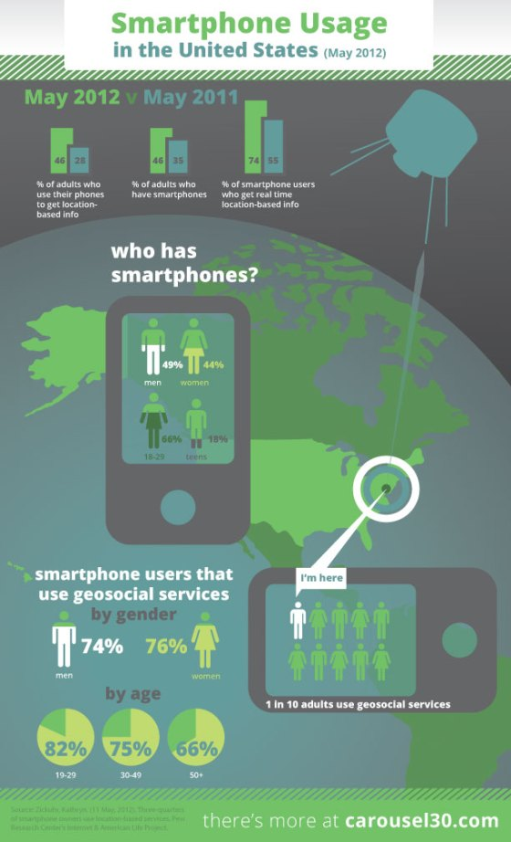 Infographic: Smartphone Usage in the United States