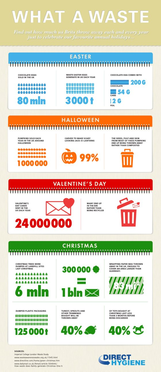How Much is Wasted Every Holidays [Infographic]