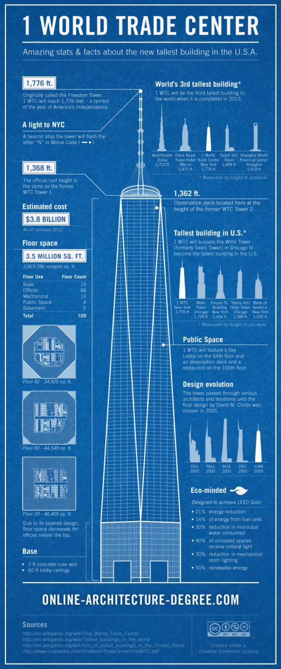One World Trade Center [infographic]