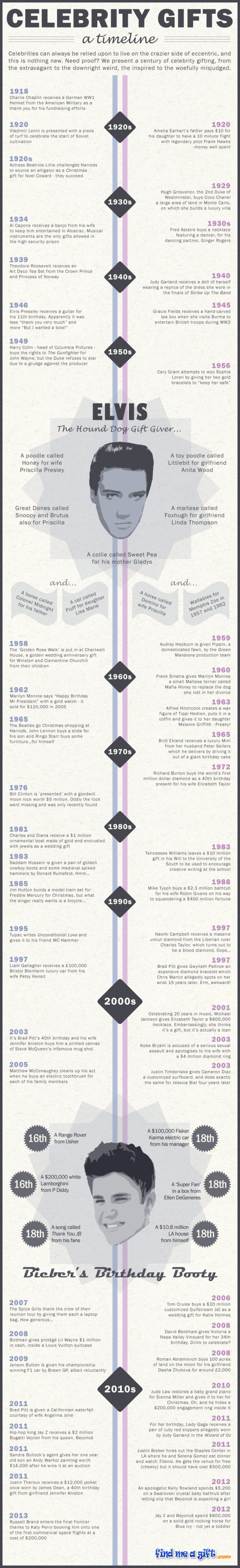 Celebrity Gifts - A Timeline (Infographic)