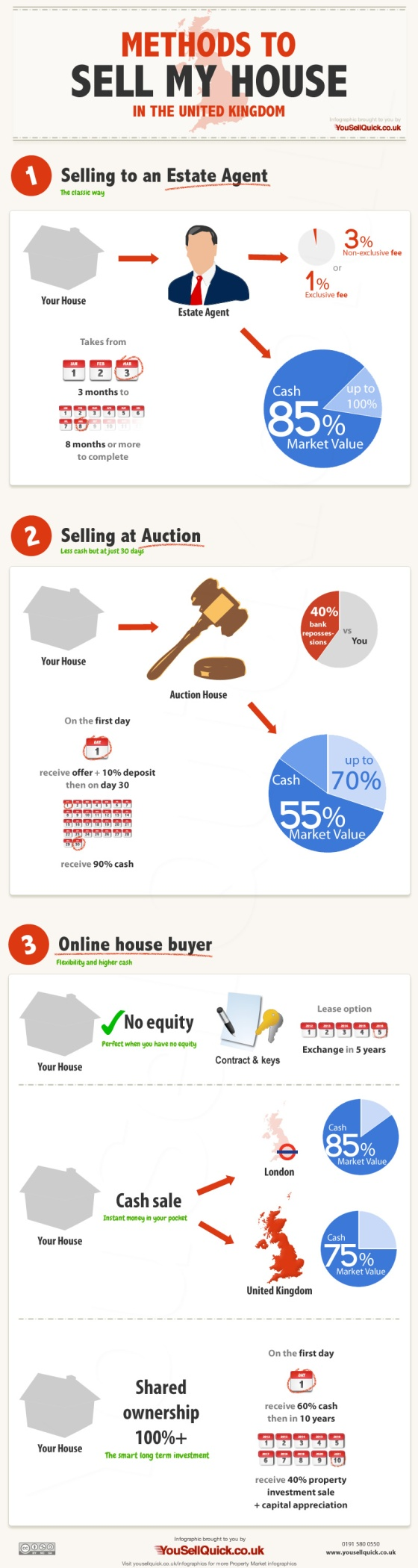 Sell My House in the UK Infographic