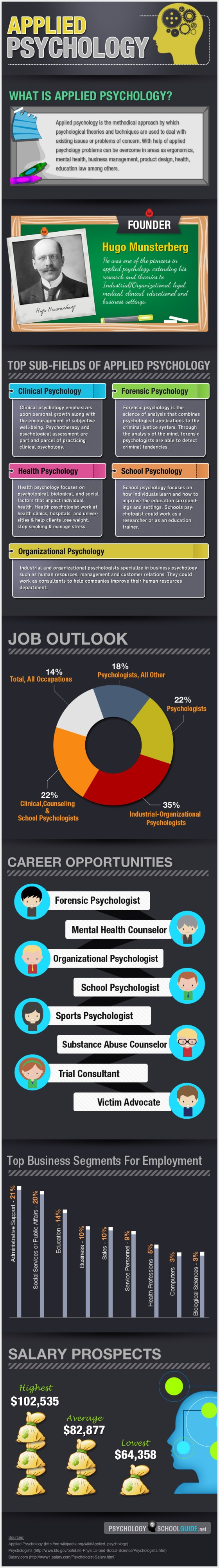 Infographics on Applied Psychology