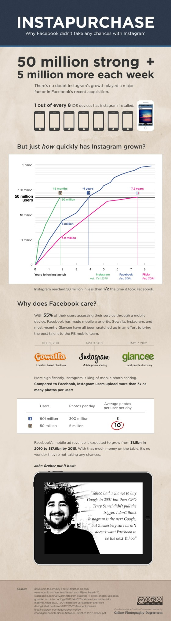 Why Facebook didn't take any chances with Instagram [infographic]