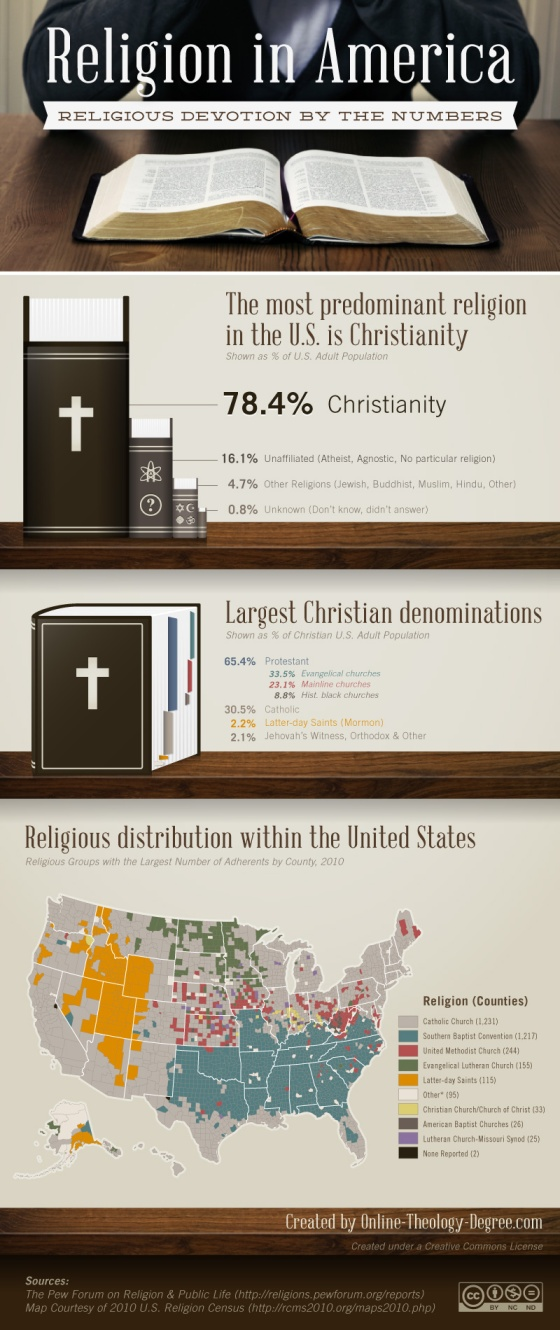 Religion in America [infographic]
