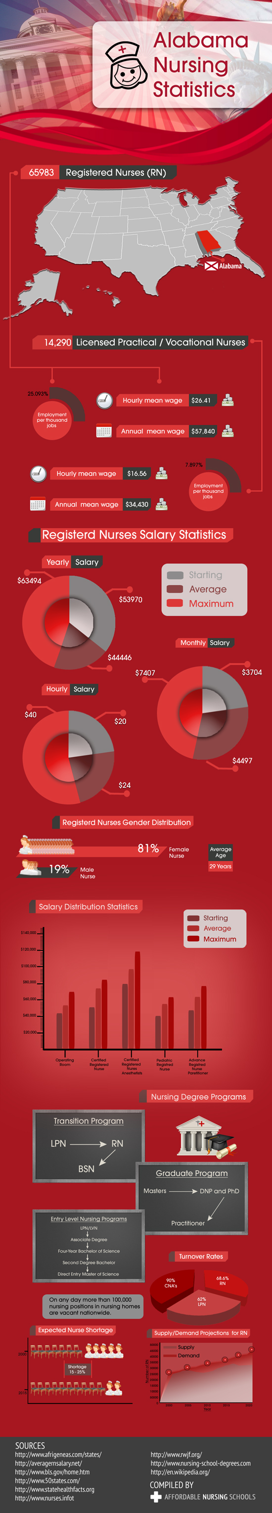 Alabama Nursing Statistics