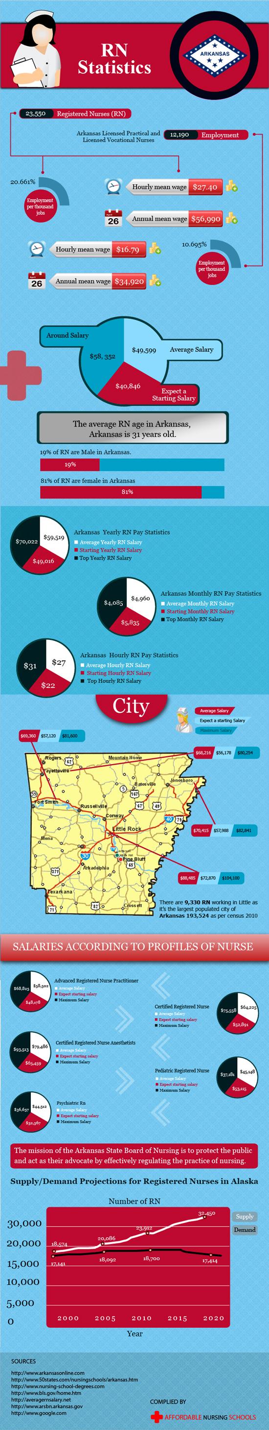 Arkansas Salary Statistics in Nursing Career