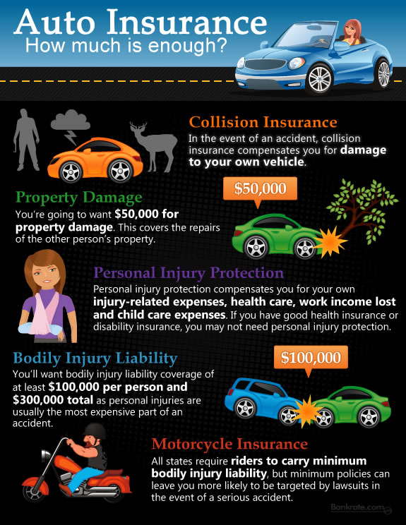 Infographic Have Enough Auto Insurance Infographics King
