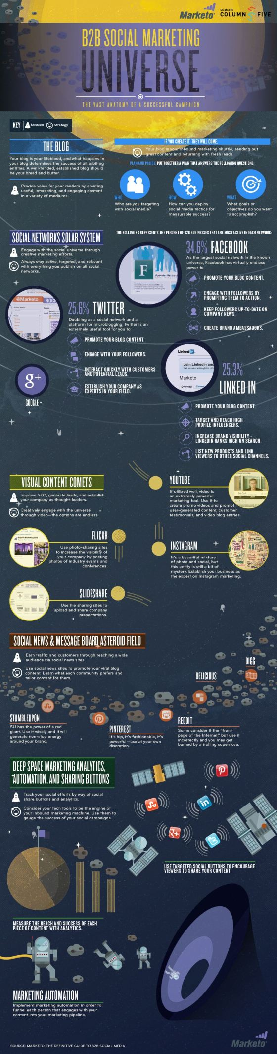 B2B Social Marketing Universe: The Vast Anatomy of a Successful Campaign [Infographic]