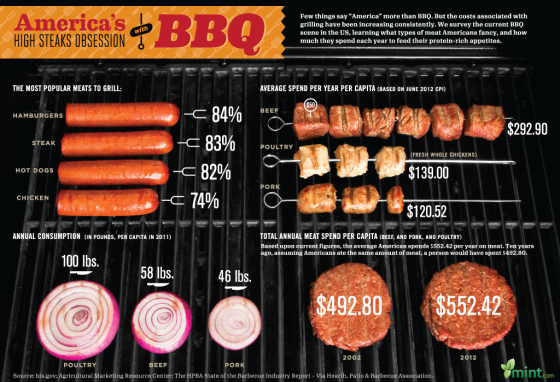 High Steaks Obsession: A Visual Guide to How Much Americans Spend on BBQ