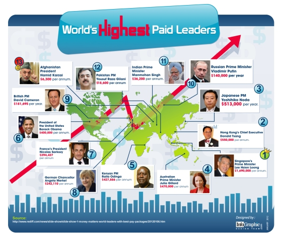World's Highest Paid Leaders