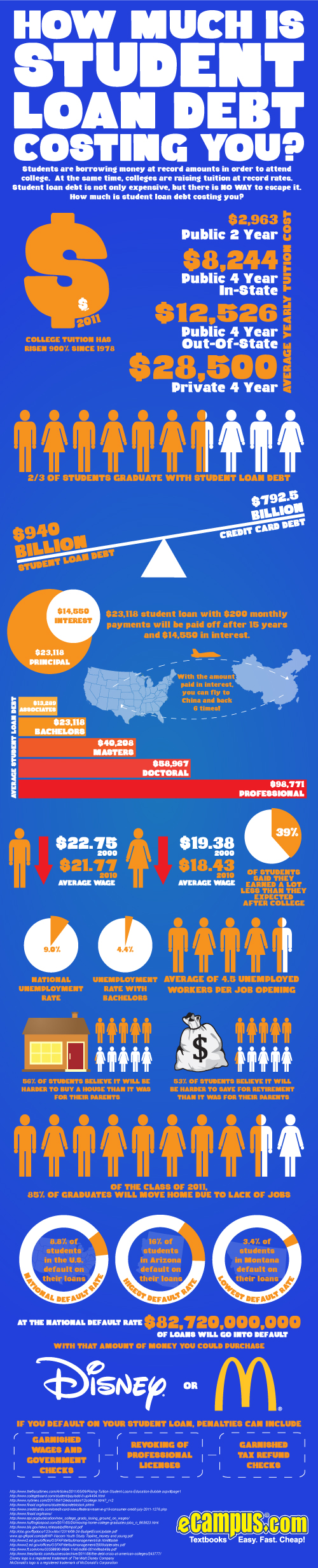 How Much is Student Loan Debt Costing You? (infographic)