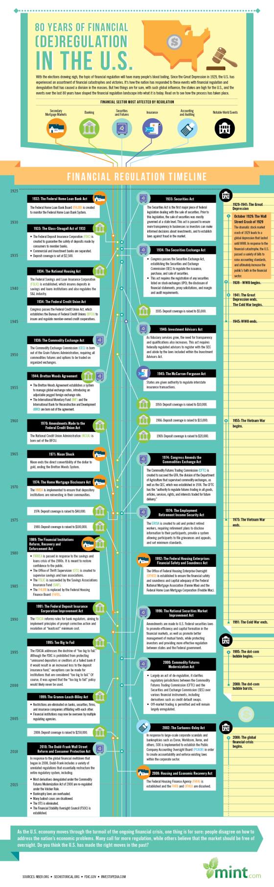 Infographic: 80 Years of Financial (de)Regulation in the U.S.