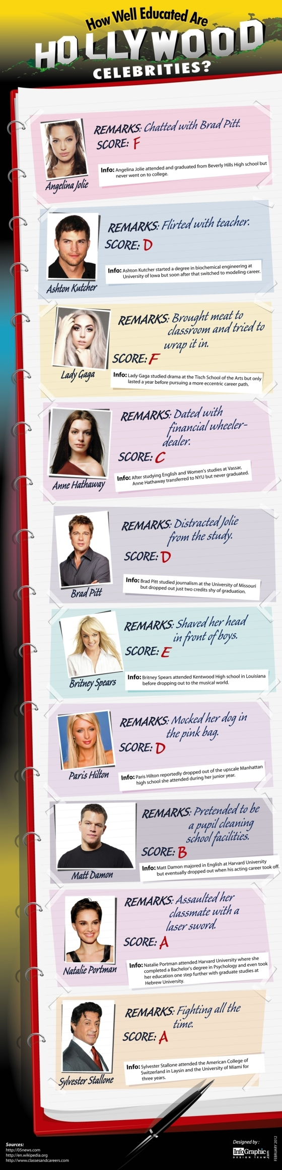 How Well Educated Are Hollywood Celebrities