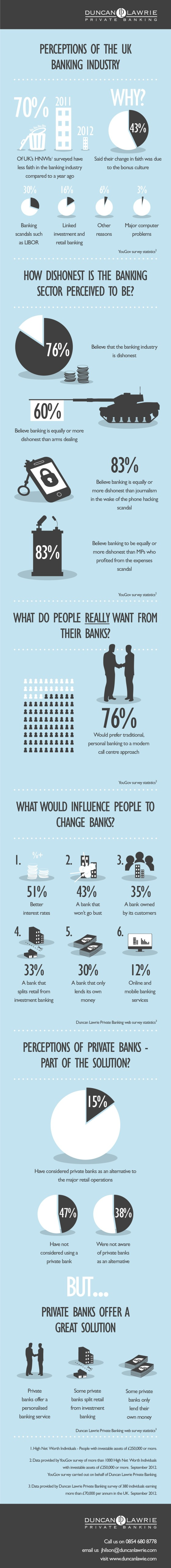 Perceptions of the UK Banking Industry [Infographic]
