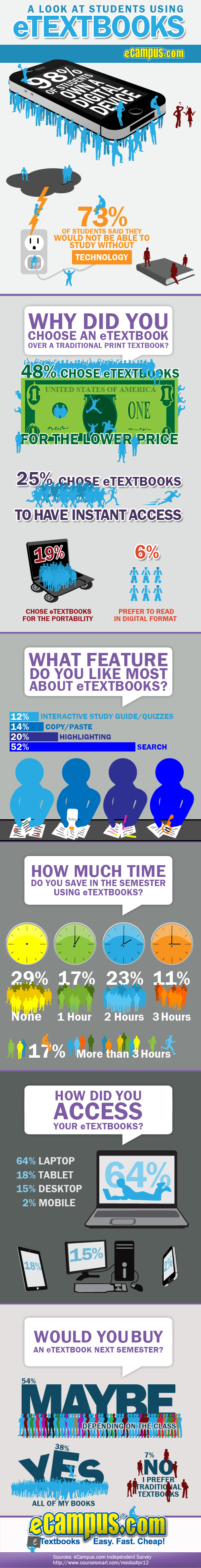 A Look at Students Using eTextbooks (Infographic)