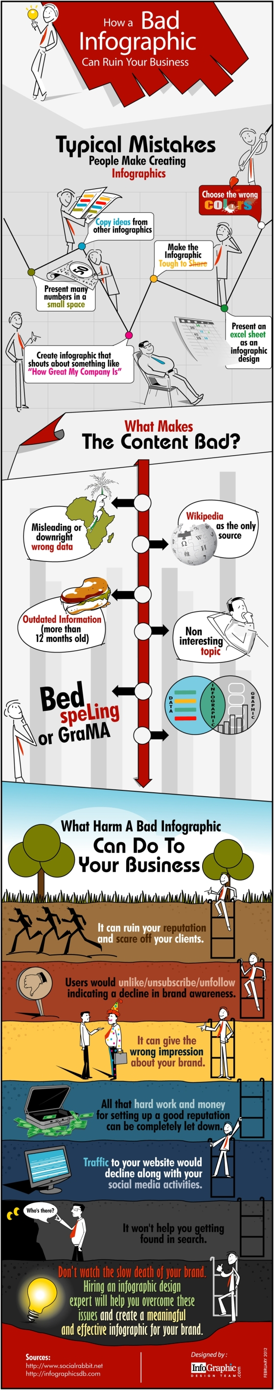 Harm Of Bad Infographics