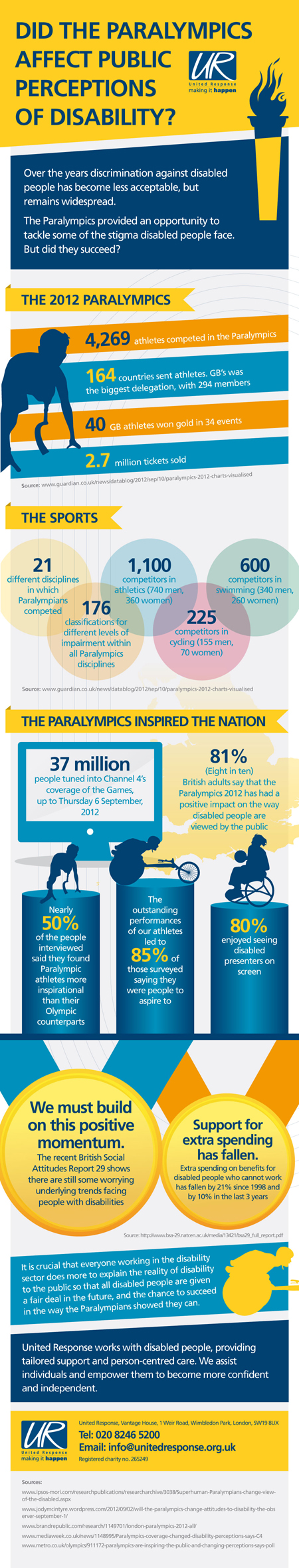 Did the Paralympics affect public perceptions of disability? [Infographic]