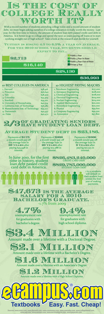 Is the cost of college really worth it? (infographic)