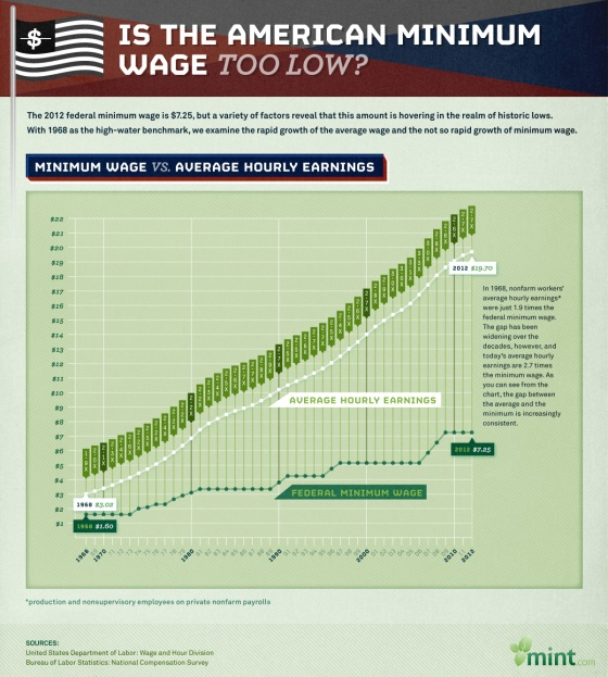 Infographic: Is the American Minimum Wage Too Low?
