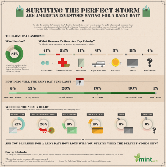 Infographic: Are American Investors Saving for a Rainy Day?