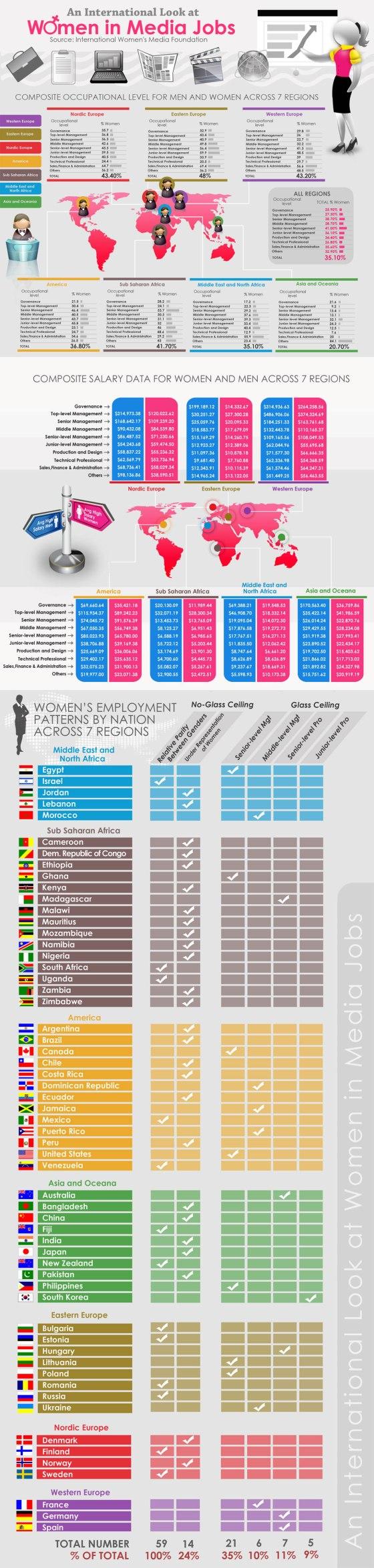 An International Look at Women in Media Jobs