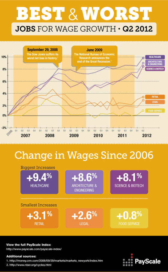 Best & Worst Jobs for Wage Growth [infographic]