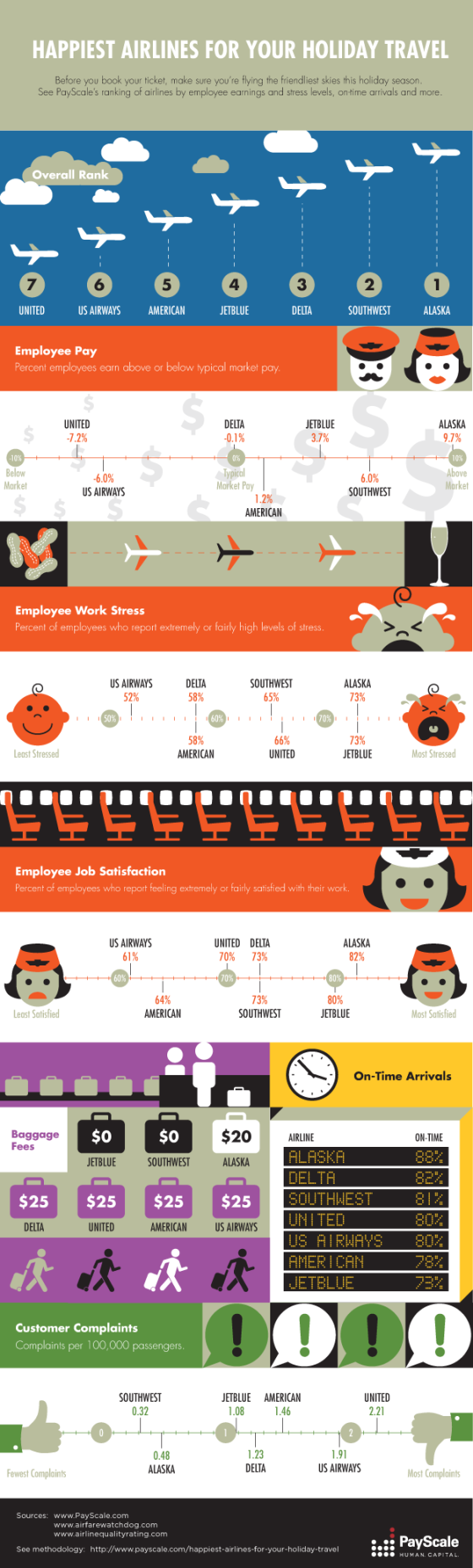 Happiest Airlines for Your Holiday Travel [infographic]
