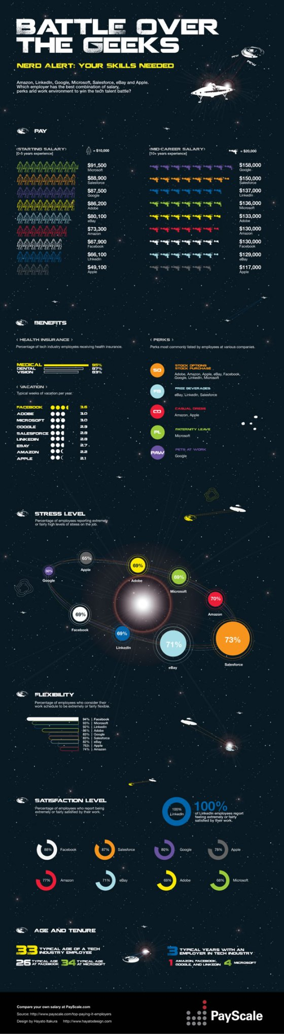 Battle Over the Geeks [infographic]