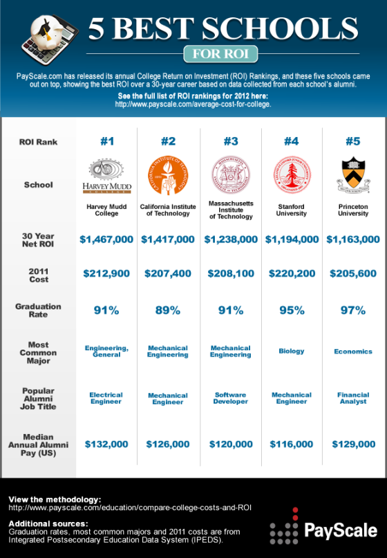Which College Provides the Best Return on Investment (ROI)? [infographic]