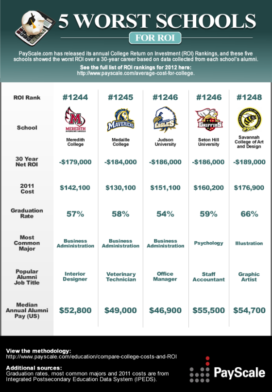 Which College Provides the Worst Return on Investment (ROI)? [infographic]