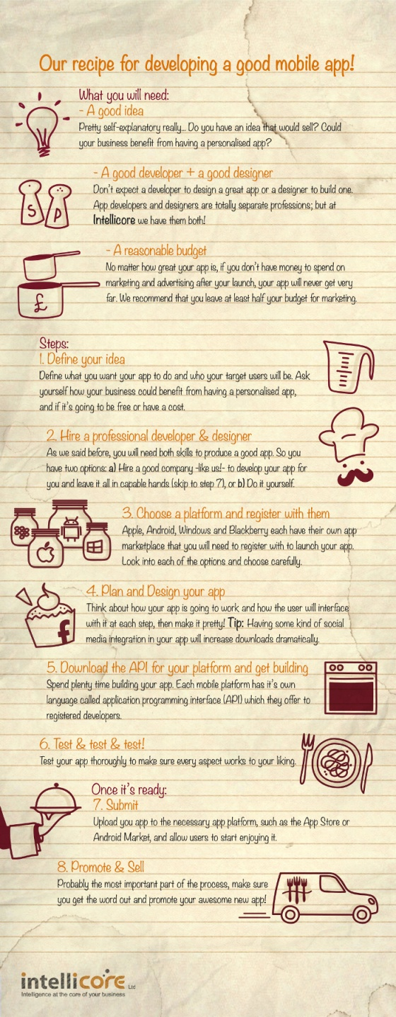 Infographic:A Simple Recipe For Creating A Good Mobile App