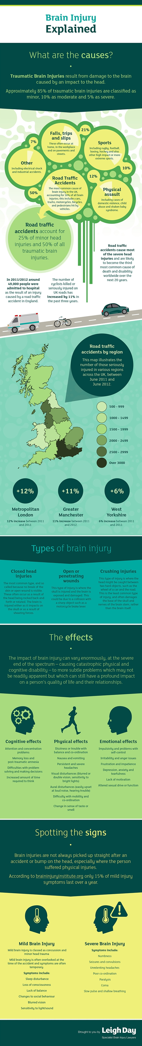 Infographic: Brain Injury Explained