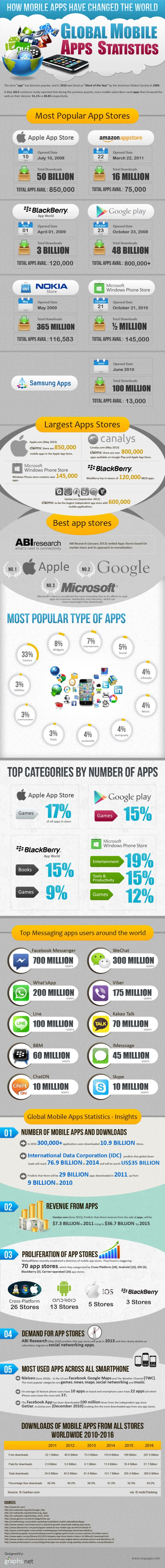 Infographic: How Mobile Apps have changed the world