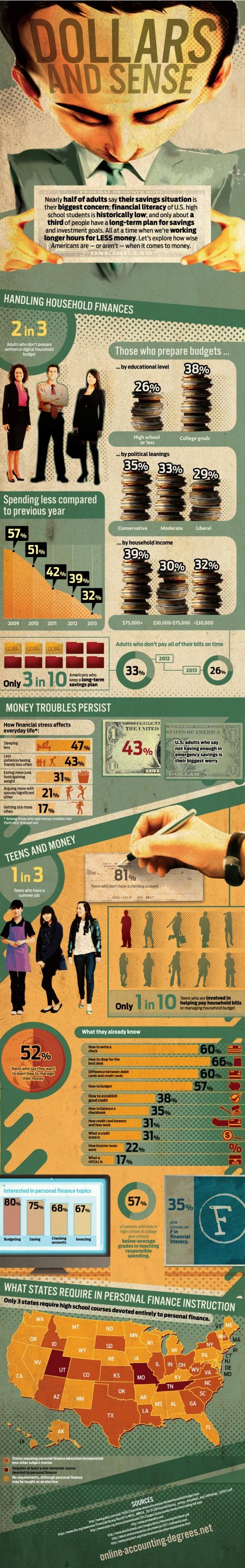 Infographic:Dollars and Sense