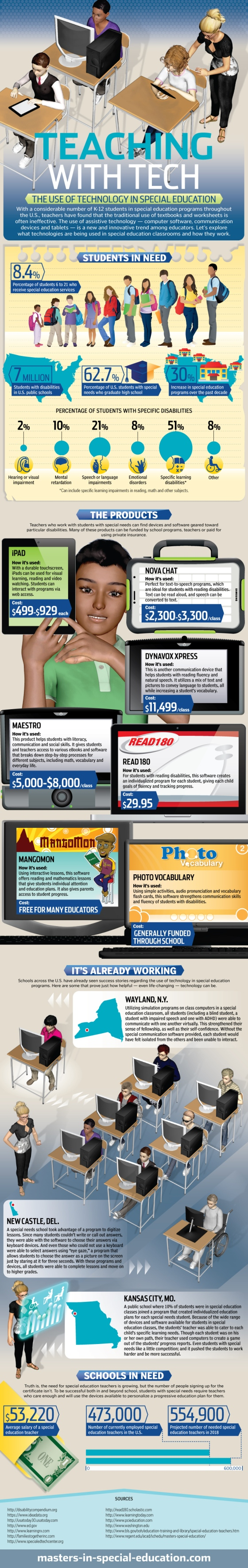 Infographic : Teaching with Tech