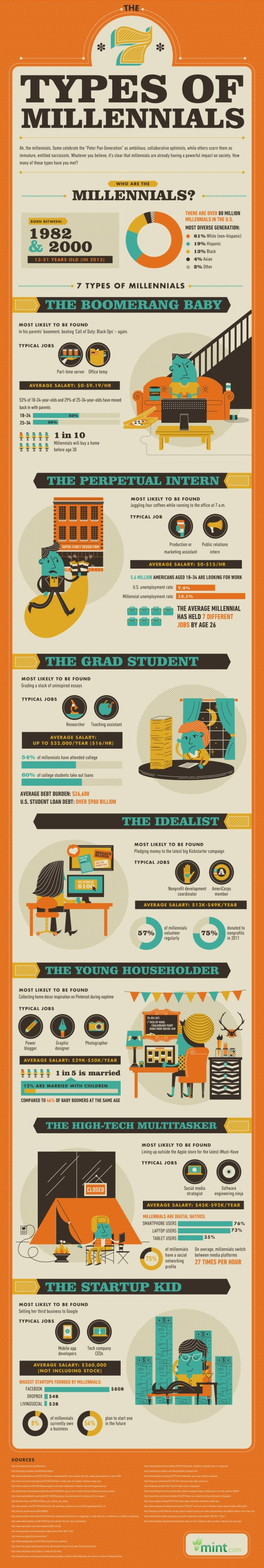 Infographic : The 7 Types of Millennials