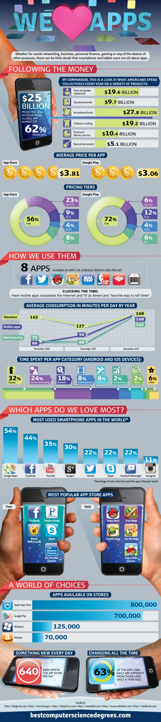 Infographic : We Love Apps
