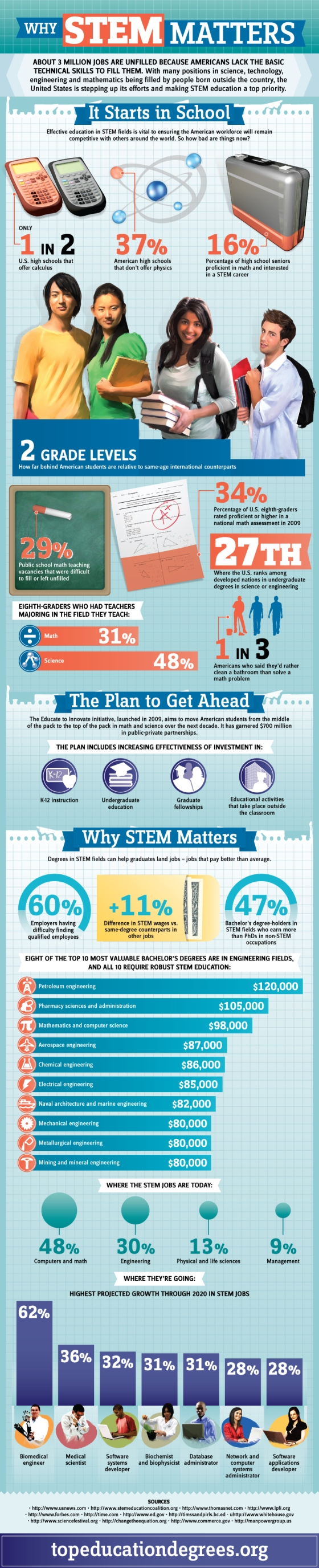 Why STEM Matters