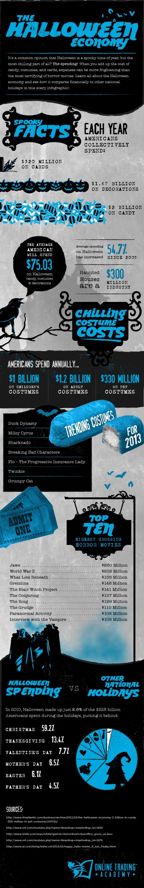 Online Trading Academy - 2013 Halloween Spending