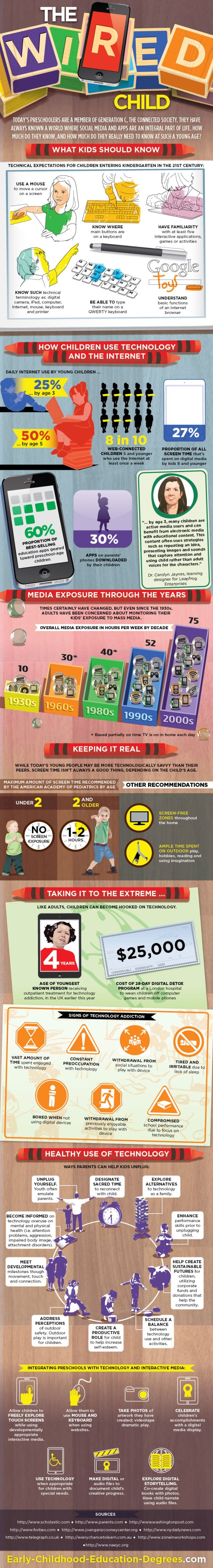 Infographic : Wired Child