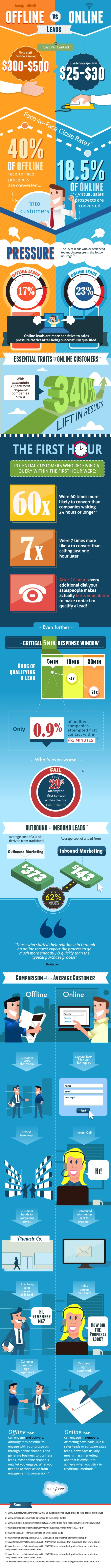 Infographic : Difference Between Online and Offline Leads