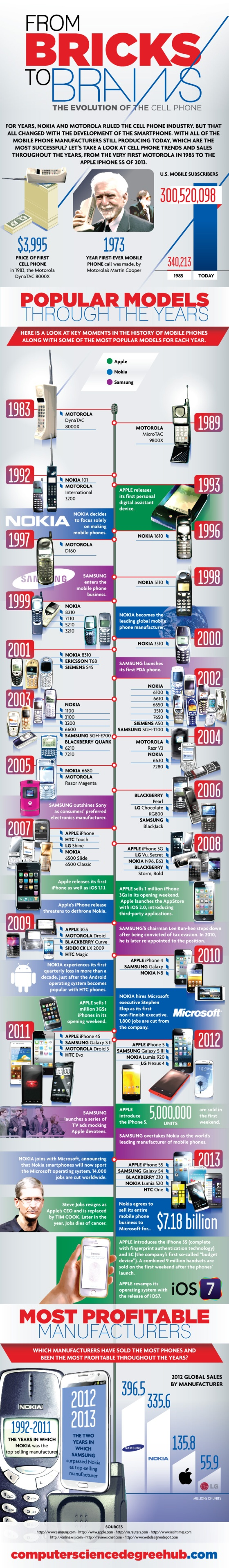 Infographic : Evolution of Cellphones