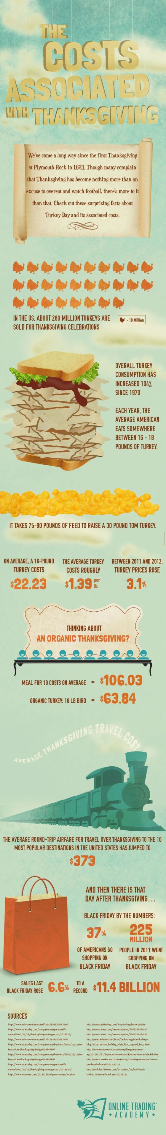 Infographic : Thanksgiving Spending in 2013