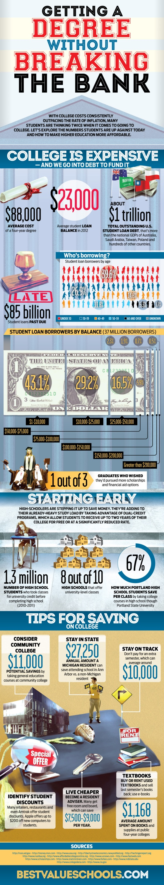 Infographic : Saving on College